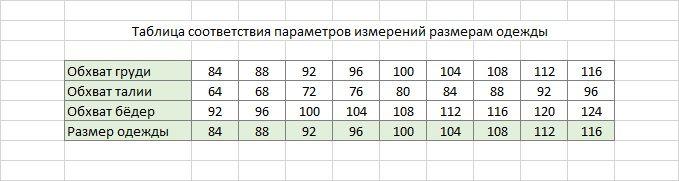 Таблица соответствия параметров измерений размерам одежды
